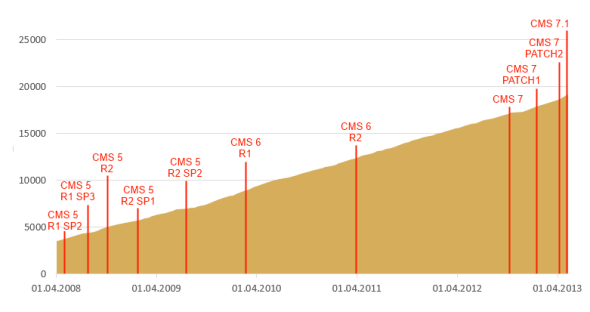 5 year chart of member growth and release milestones on EPiServer World